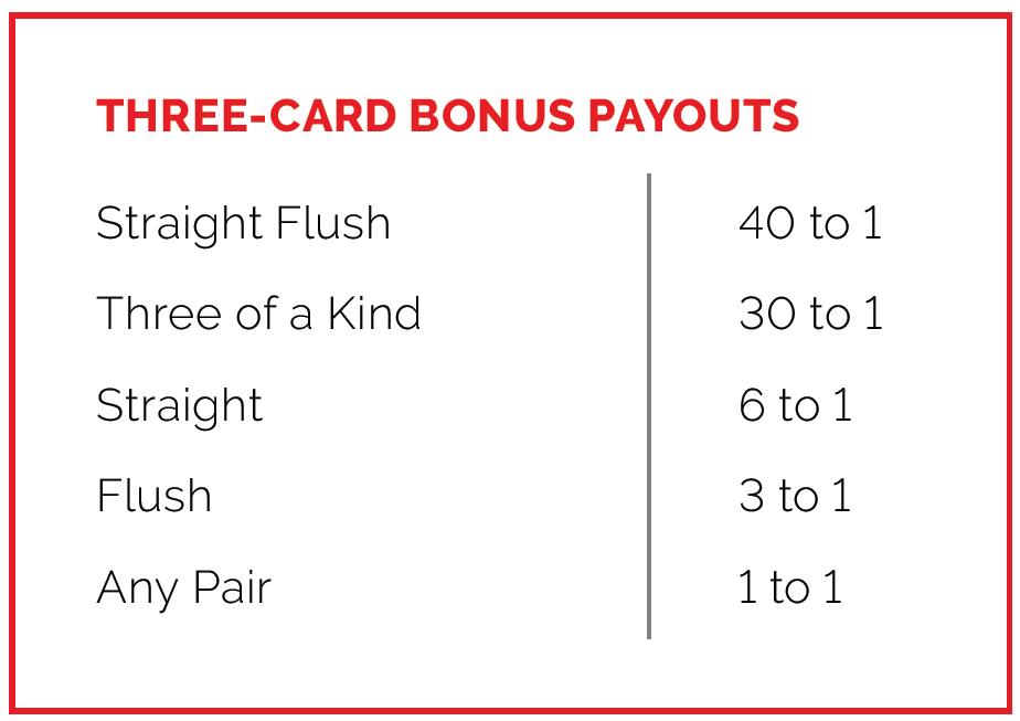 Three Card Bonus Payouts in