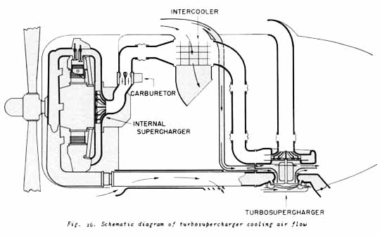 The Turbosupercharger and the Airplane Power Plant