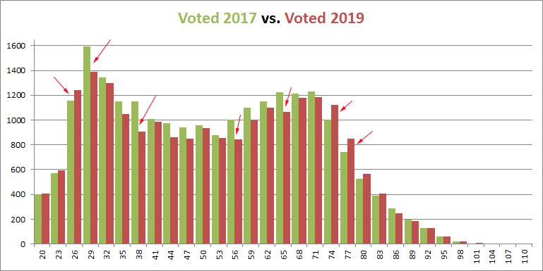 Voted 2017 vs. 2019 - highlighted