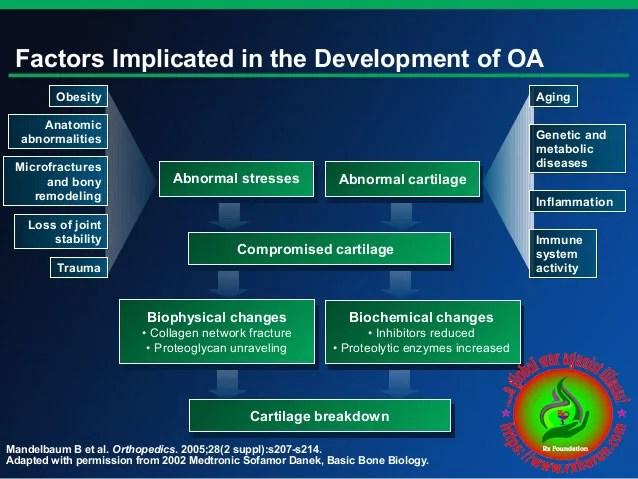 osteoarthritis of knee -follow chart