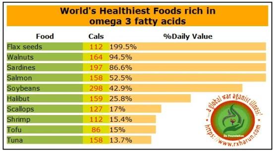 Omega-3 Fatty Acids Health Benefits