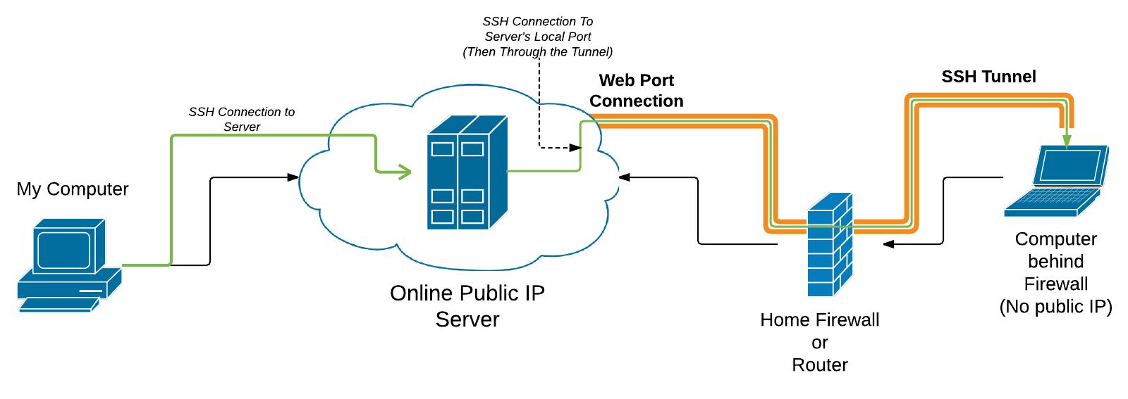 hight resolution of computer behind firewall