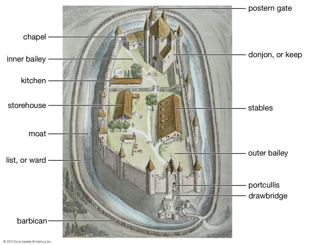 medium resolution of castle diagram