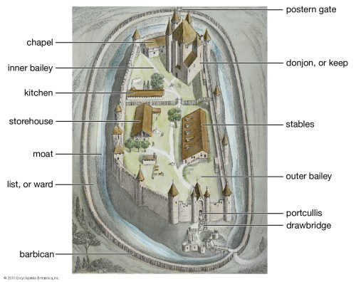 small resolution of castle diagram