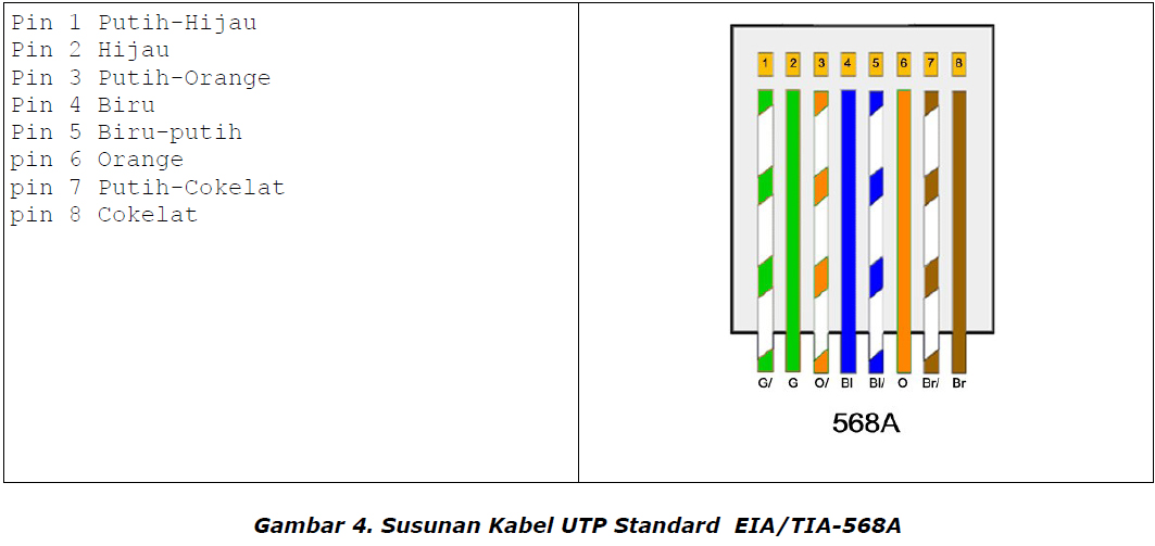 Eia Tia 568b Standard Wiring Diagram On Cat 6 Cable Wiring Diagram