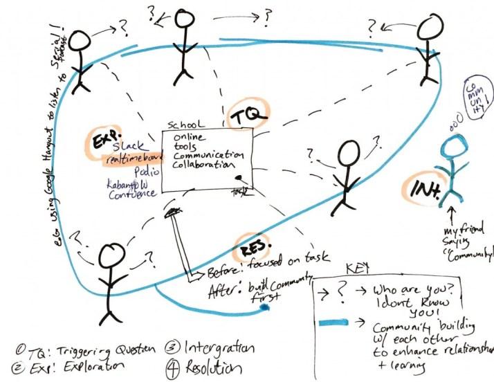 ISTE_2_process_sketch