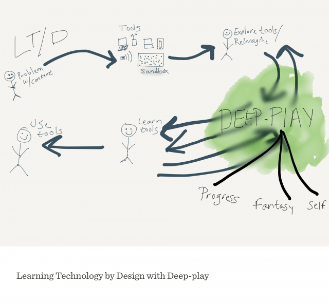 learning technology by design