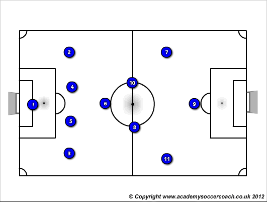 SWITICHING THE POINT OF ATTACK IN A 1-4-3-3 DURING BUILDUP