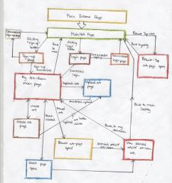 website diagram flow automotive wiring diagrams non profit website flow diagram website diagram flow [ 2537 x 3181 Pixel ]