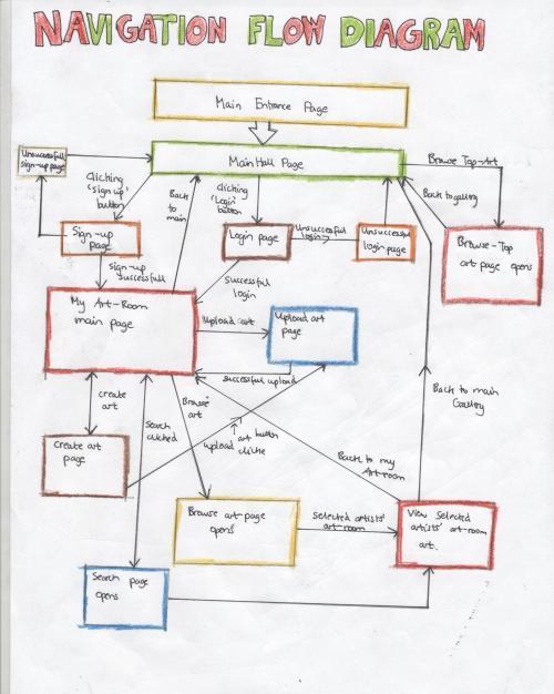 small resolution of website diagram flow automotive wiring diagrams non profit website flow diagram website diagram flow