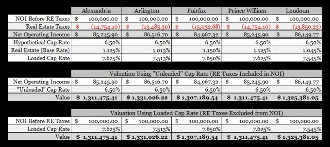 Loaded Cap Rate Example