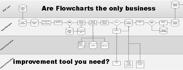 Rhoten Flow Chart