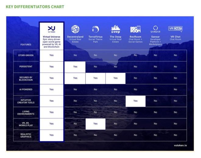 Virtual Universe Key Differentiators Chart 17 Apr 2018