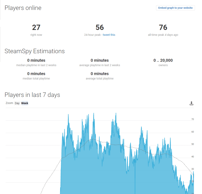 SteamSpy Stats 10 Dec 2018.png
