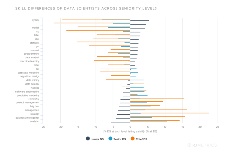 Data Science Skills Difference By Seniority
