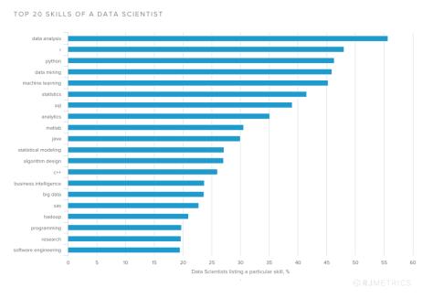 Top 20 Data Science Skills