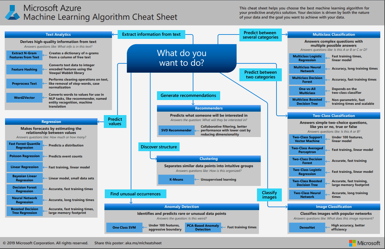 machine learning algorithm cheatsheet