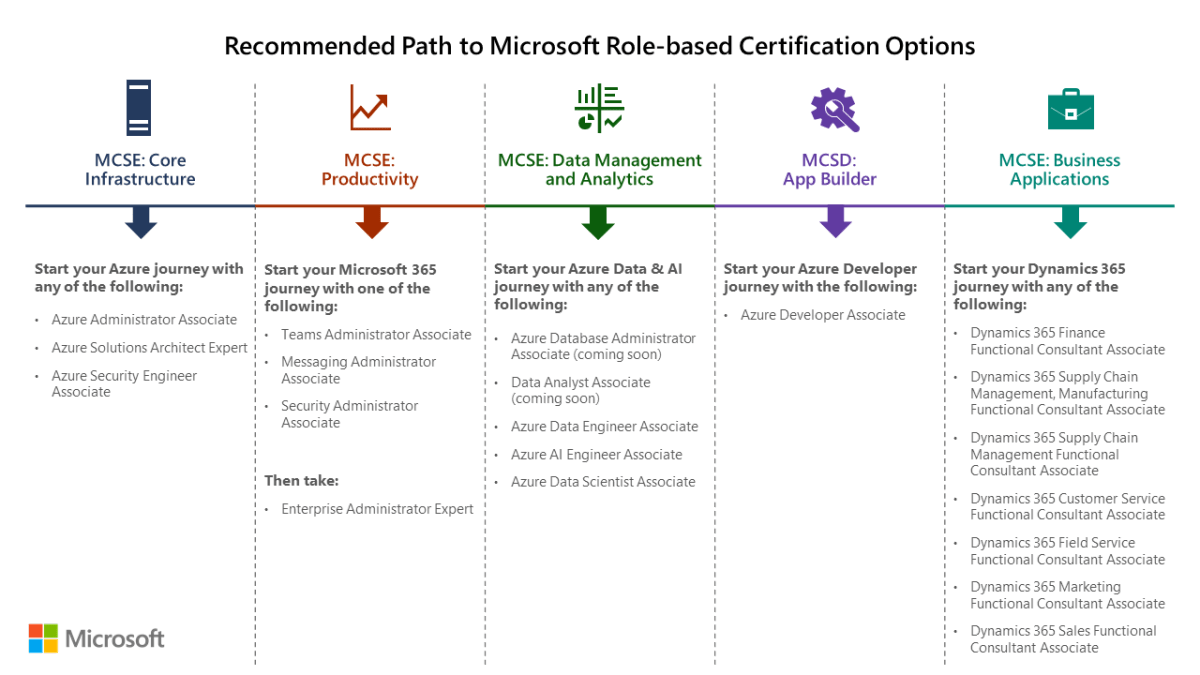 Microsoft certifications to retire in 2020