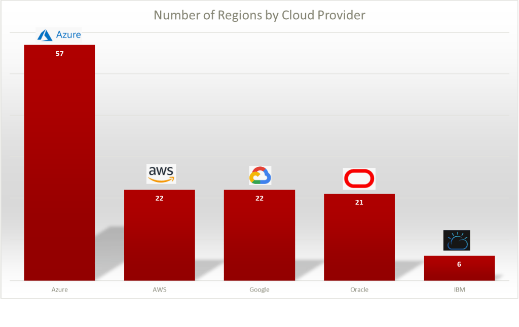 Number of Global Regions by Cloud Provider