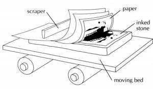 Printmaking: diagram of litho process