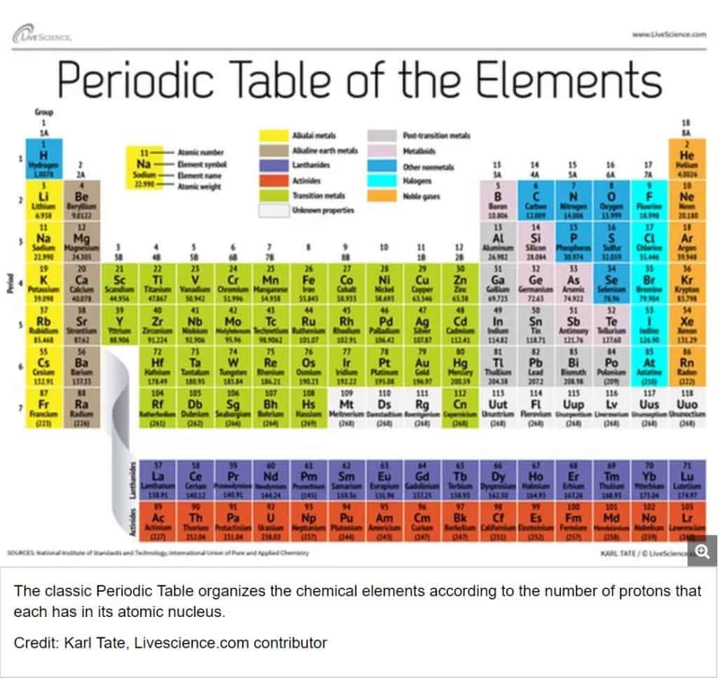 Exploring The Periodic Table Worksheet Theme Library