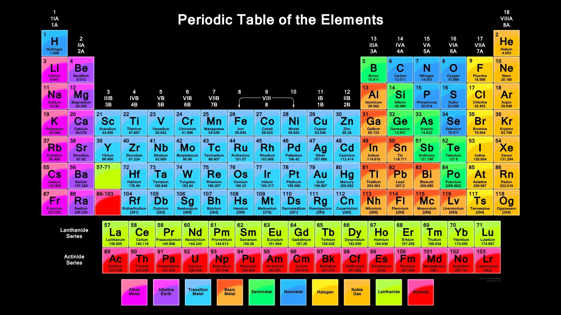Martian Periodic Table Worksheet Theme Library