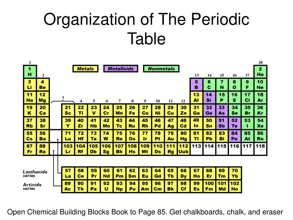 The Periodic Table Powerpoint Worksheet Theme Library