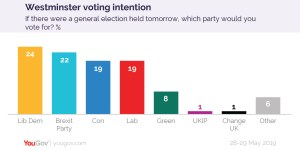 Yougov poll showing LibDems on top at 24%