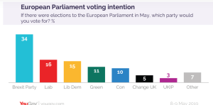 YouGove opinion poll shows LibDems in close 3rd place