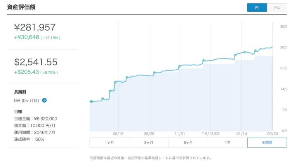 ウェルスナビ 資産推移グラフ