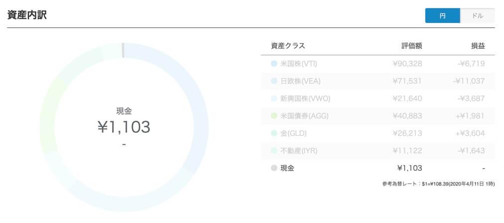 現金:円 or ドル