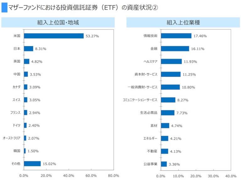 SBI・全世界株式インデックス・ファンド