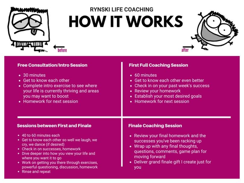 rynski coaching how it works