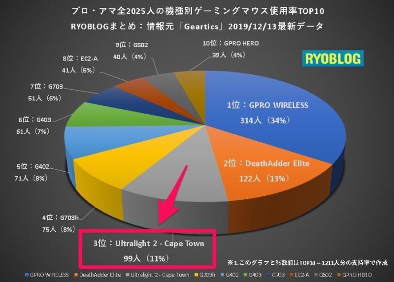 Ultralight 2 ゲーミングマウスの人気使用率