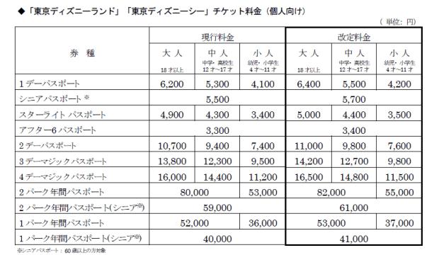 東京ディズニーリゾートの消費増税対応