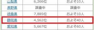 静岡県には40人の花森という苗字の方が住んでいる