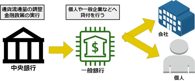 中央銀行の役割