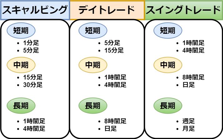 マルチタイムフレーム分析 トレードスタイル別