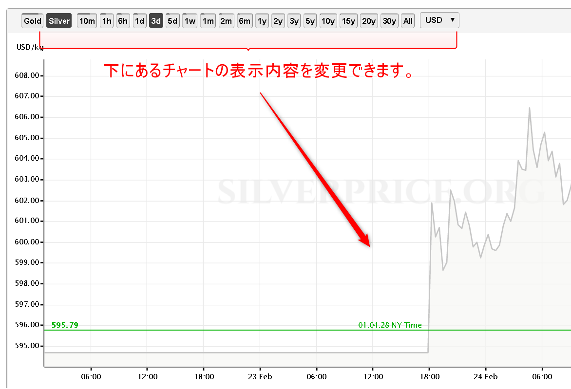 銀のチャート