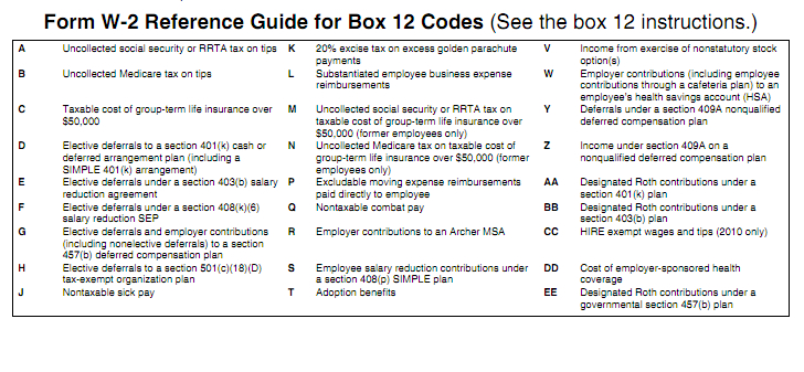 2012 W2 And W3 Instructions And Box 12 Codes Schulz Consulting