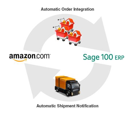 sage 100 amazon integration