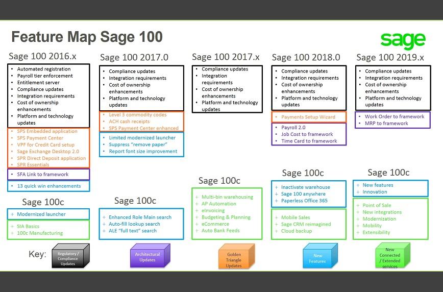 sage100c_roadmap_to_2019