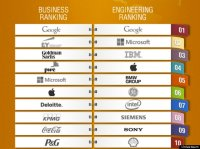 The World's Best Companies To Work For, Voted By Students