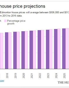 Edmonton condo projections also canada   house prices will look like this in years if trends rh huffingtonpost