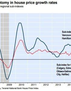 House price dichotomy also canadian cities where the housing market is tanking huffpost canada rh huffingtonpost