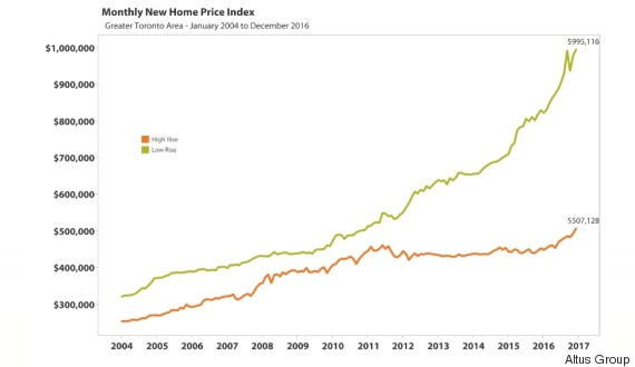 House condo price gap toronto also charts about canadian housing that will make you go wtf rh huffingtonpost
