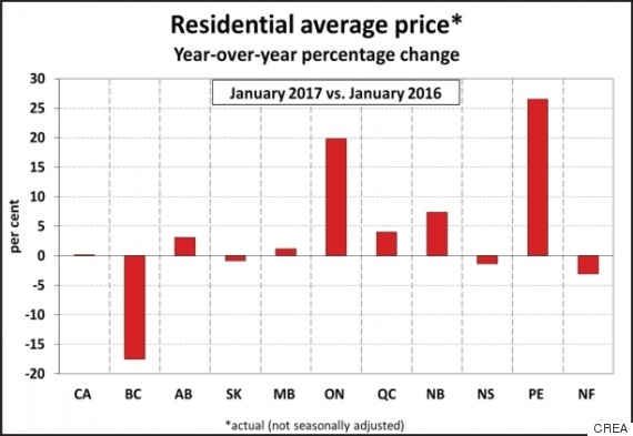 House prices canada also vancouver   average price drops by nearly one fifth huffpost rh huffingtonpost