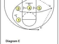 17 Best images about Basketball inbound plays on Pinterest