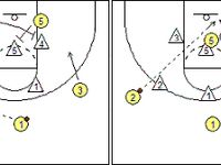 volleyball 4 2 offense diagram three phase induction motor ms6312 32 best images about basketball on pinterest | horns, plays and the gap