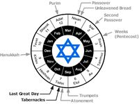 1000+ images about The Seven Jewish Feast on Pinterest